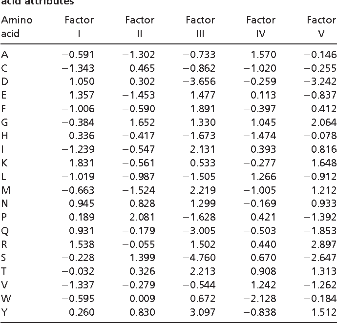 Table 2 from Solving the protein sequence metric problem  - Semantic