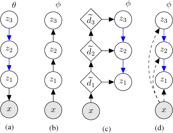 Figure 3 for BIVA: A Very Deep Hierarchy of Latent Variables for Generative Modeling