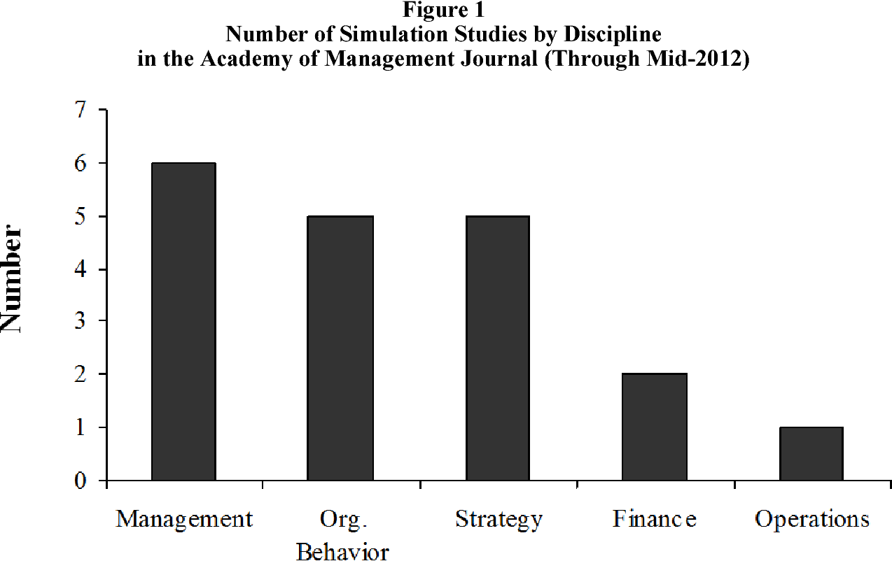 A Review of the Simulation Research in the Academy of Management