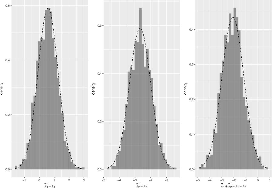 Figure 1 for The eigenvalues of stochastic blockmodel graphs