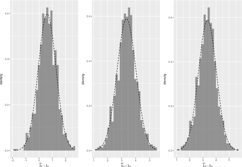 Figure 2 for The eigenvalues of stochastic blockmodel graphs