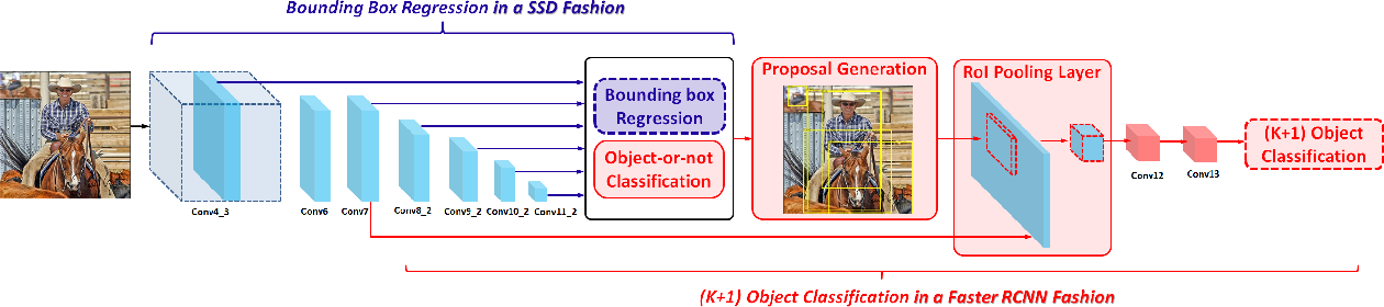 Figure 1 for LSTD: A Low-Shot Transfer Detector for Object Detection