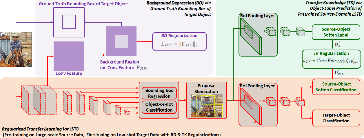 Figure 3 for LSTD: A Low-Shot Transfer Detector for Object Detection