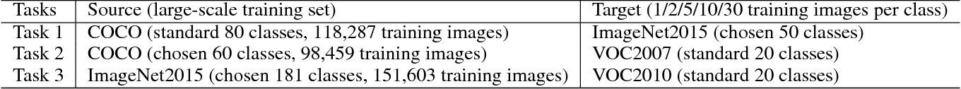Figure 2 for LSTD: A Low-Shot Transfer Detector for Object Detection