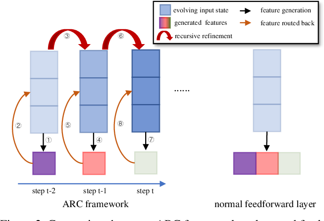 Figure 3 for Adaptive Recursive Circle Framework for Fine-grained Action Recognition