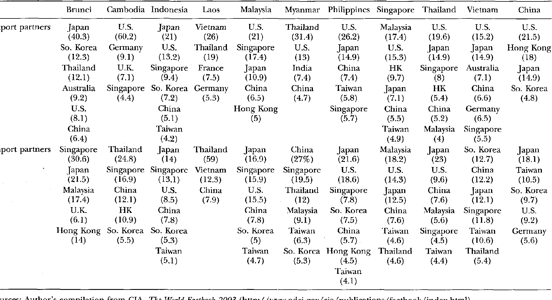Table 3 From China S Economic Statecraft Toward Southeast Asia