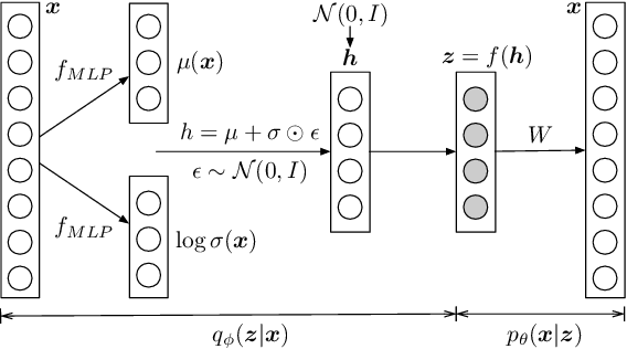 Figure 1 for Coherence-Aware Neural Topic Modeling