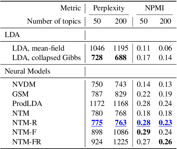 Figure 2 for Coherence-Aware Neural Topic Modeling