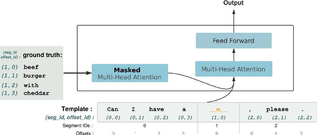 Figure 4 for Text Infilling