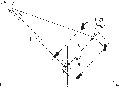 Fig. 1. The radius of the unmanned ground cars