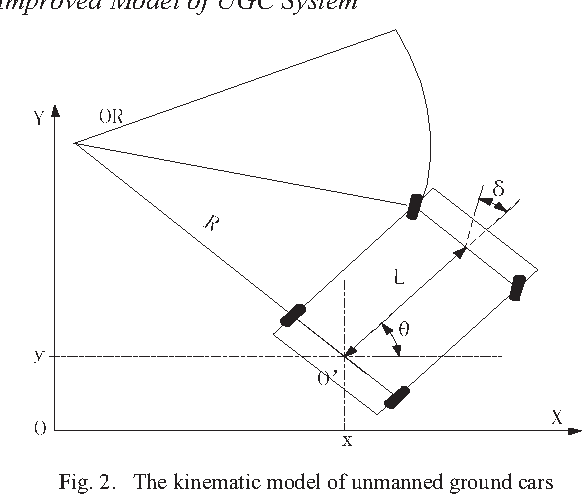 Fig. 2. The kinematic model of unmanned ground cars
