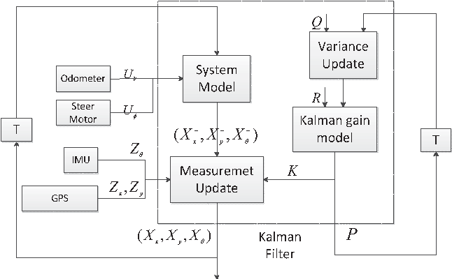 Fig. 3. Position estimation of system structure using EKF