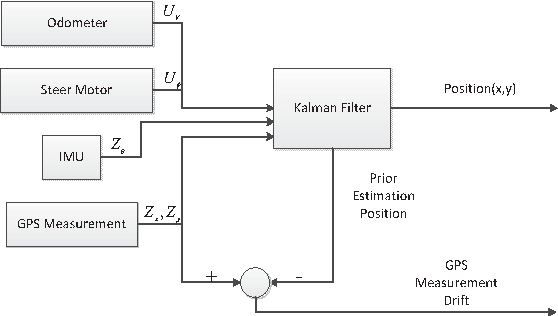 Fig. 5. The framework to calculate the GPS measurement drift