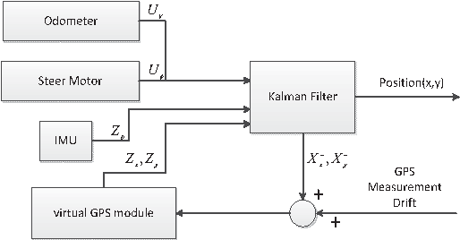Fig. 6. The framework with loss position estimation