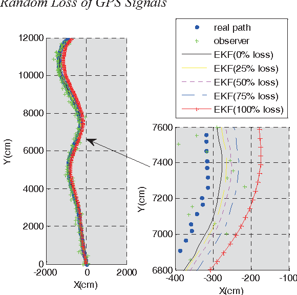 Fig. 10. The results without lost position estimation under different random loss of GPS signals