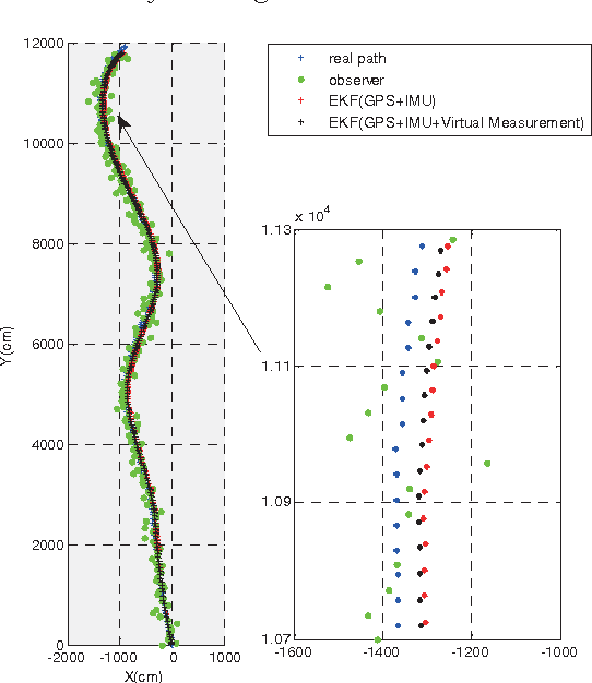 Fig. 11. The results with lost position estimation under random loss of GPS signals