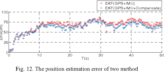 Fig. 12. The position estimation error of two method