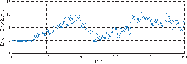 Fig. 13. position error without loss position estimation(Error1) minus the position error with loss position estimation(Error2)