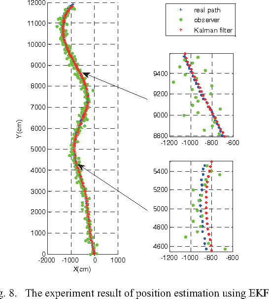 Fig. 8. The experiment result of position estimation using EKF