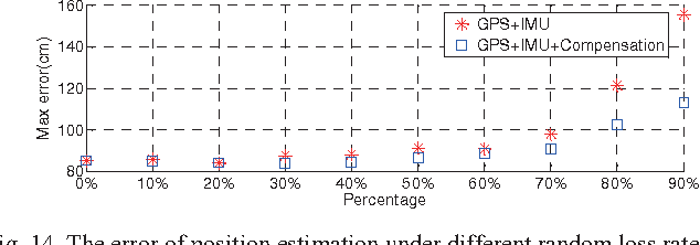 Fig. 14. The error of position estimation under different random loss rate