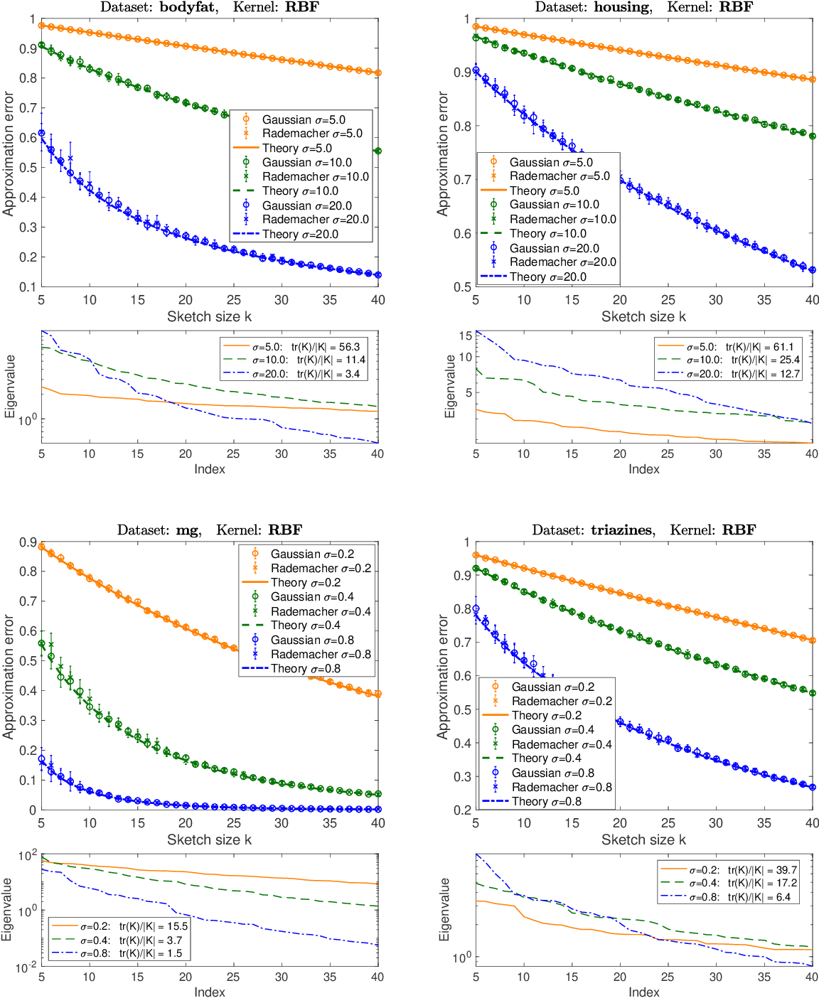 Figure 4 for Precise expressions for random projections: Low-rank approximation and randomized Newton
