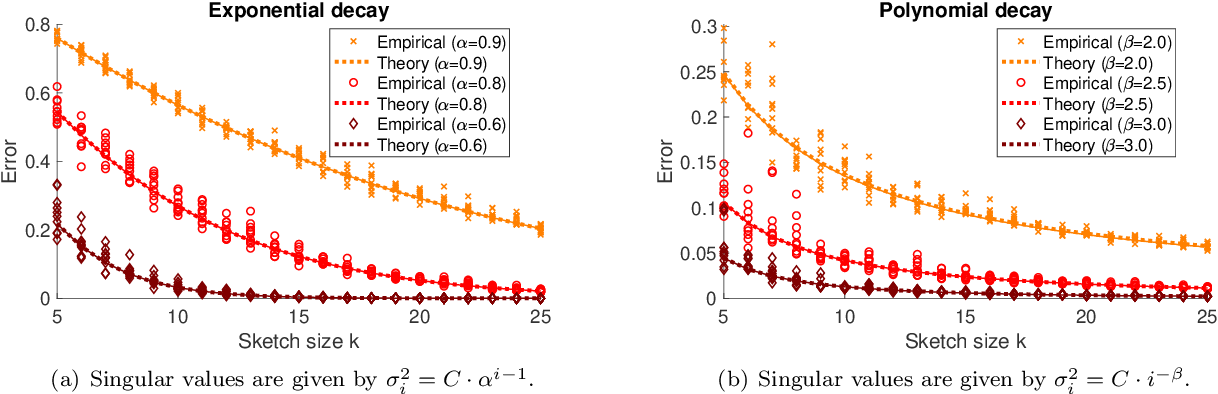 Figure 1 for Precise expressions for random projections: Low-rank approximation and randomized Newton