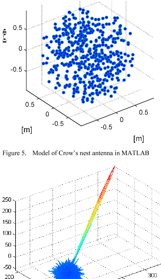 Figure 5 from The algorithm and simulation of Crow's nest
