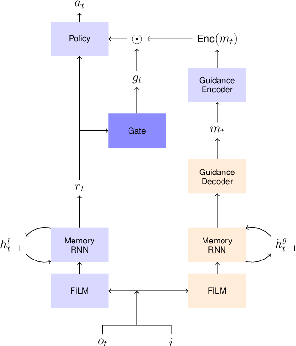 Figure 2 for Learning to Request Guidance in Emergent Communication