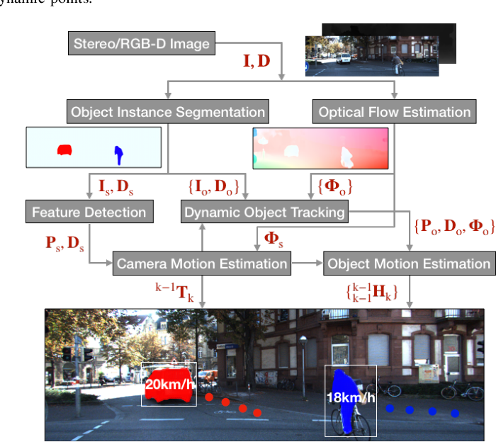 Figure 3 for Robust Ego and Object 6-DoF Motion Estimation and Tracking