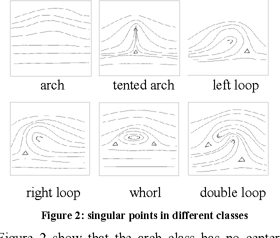 Figure 2: singular points in different classes