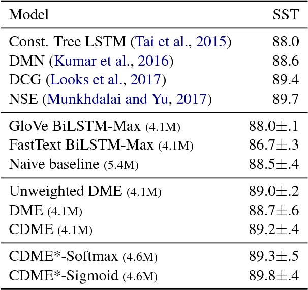 Figure 3 for Dynamic Meta-Embeddings for Improved Sentence Representations