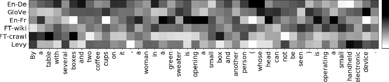 Figure 2 for Dynamic Meta-Embeddings for Improved Sentence Representations