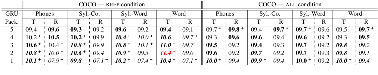 Figure 2 for Catplayinginthesnow: Impact of Prior Segmentation on a Model of Visually Grounded Speech