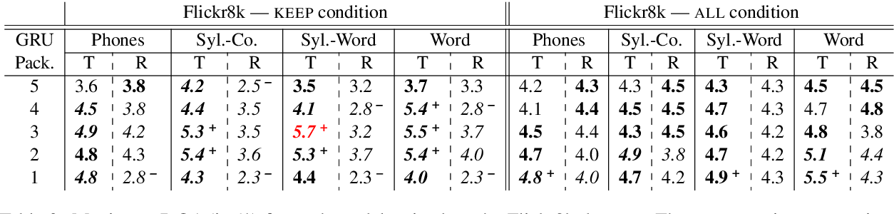 Figure 4 for Catplayinginthesnow: Impact of Prior Segmentation on a Model of Visually Grounded Speech