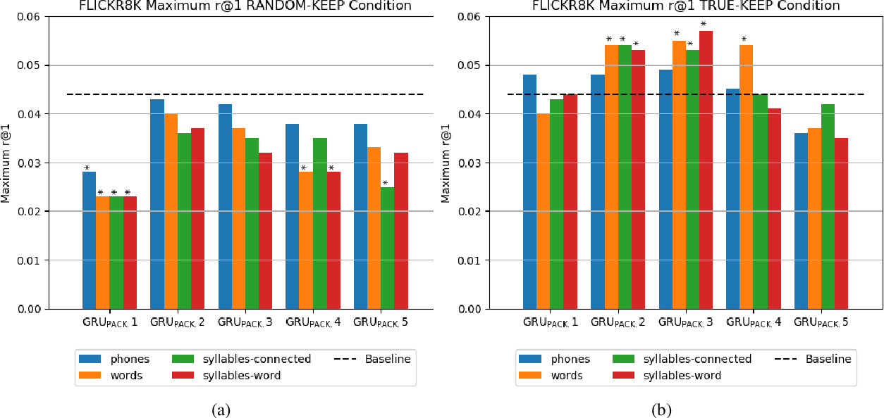 Figure 3 for Catplayinginthesnow: Impact of Prior Segmentation on a Model of Visually Grounded Speech