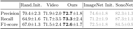 Figure 2 for Self-supervised Contrastive Video-Speech Representation Learning for Ultrasound