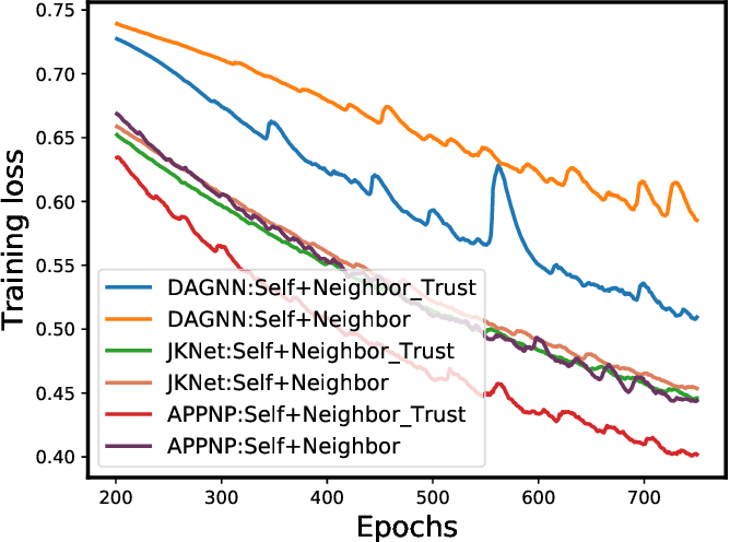 Figure 3 for Should Graph Convolution Trust Neighbors? A Simple Causal Inference Method