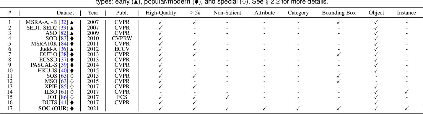 Figure 2 for Salient Objects in Clutter