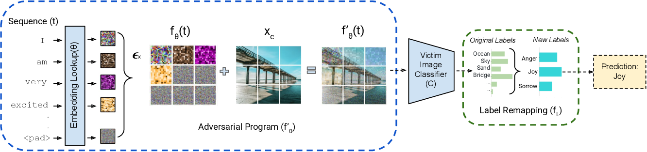 Figure 1 for Cross-modal Adversarial Reprogramming