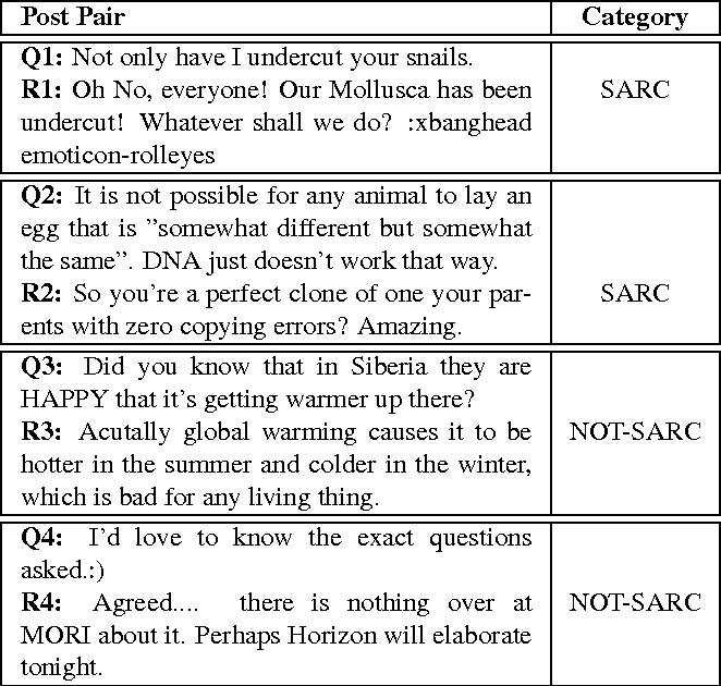 Figure 1 for Getting Reliable Annotations for Sarcasm in Online Dialogues