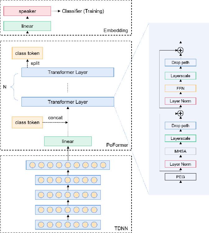 Figure 1 for Poformer: A simple pooling transformer for speaker verification