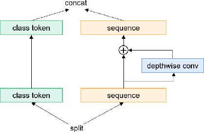 Figure 3 for Poformer: A simple pooling transformer for speaker verification