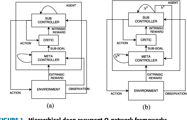 Figure 1 for Deep Hierarchical Reinforcement Learning Algorithm in Partially Observable Markov Decision Processes