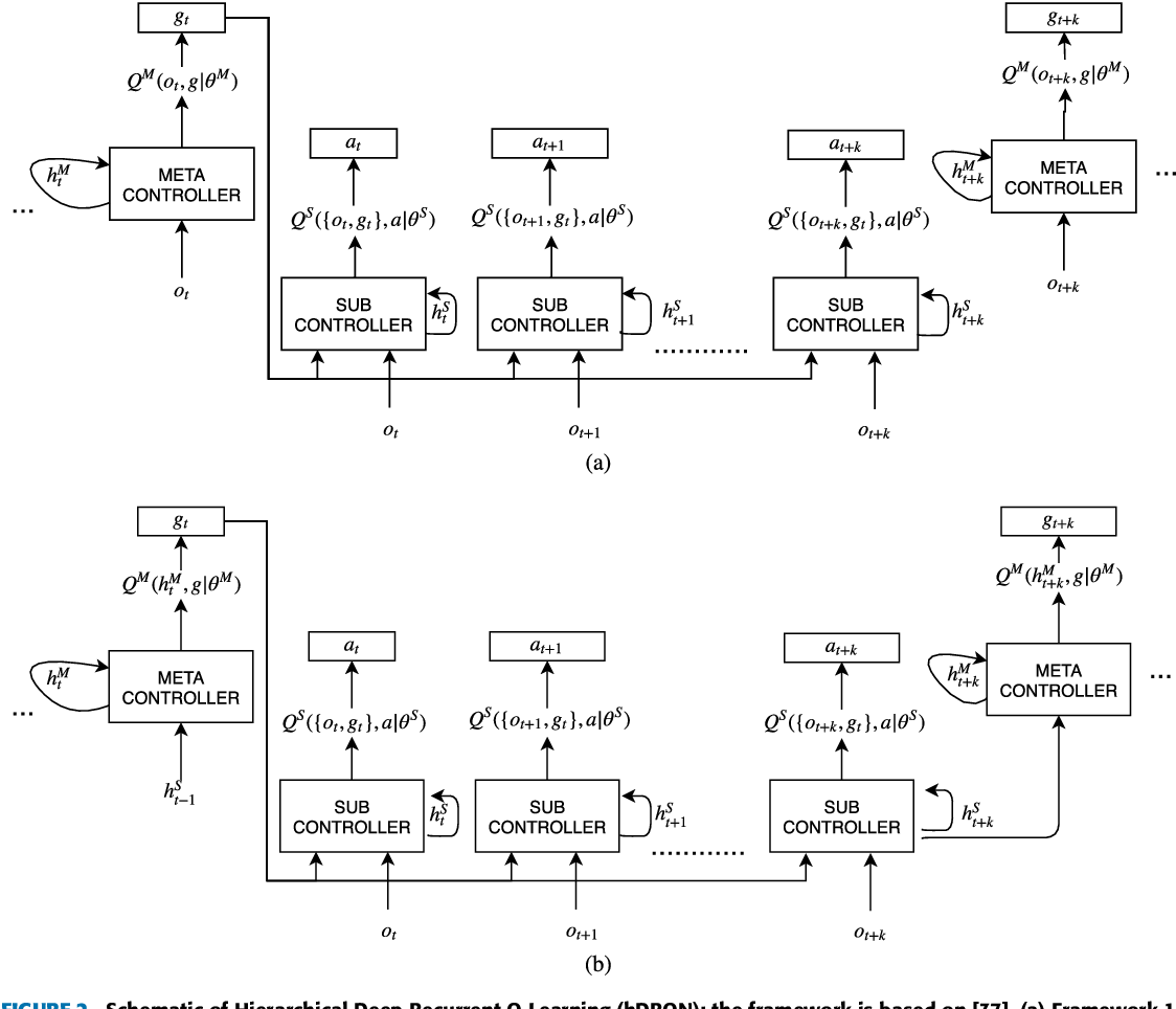 Figure 2 for Deep Hierarchical Reinforcement Learning Algorithm in Partially Observable Markov Decision Processes