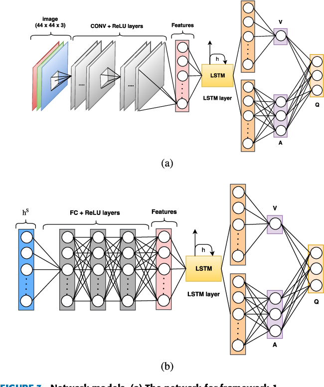Figure 3 for Deep Hierarchical Reinforcement Learning Algorithm in Partially Observable Markov Decision Processes