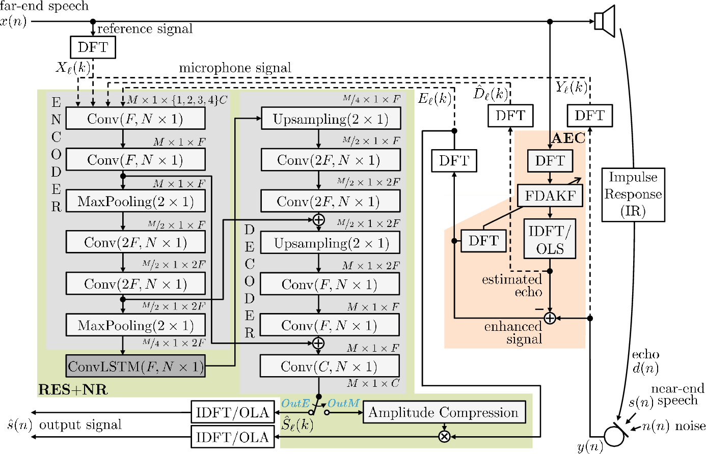 Figure 1 for Deep Residual Echo Suppression and Noise Reduction: A Multi-Input FCRN Approach in a Hybrid Speech Enhancement System