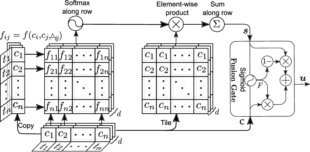 Figure 2 for Temporal Self-Attention Network for Medical Concept Embedding