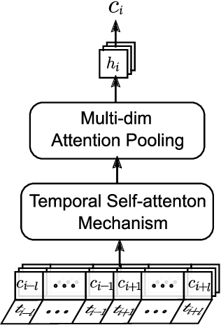Figure 3 for Temporal Self-Attention Network for Medical Concept Embedding
