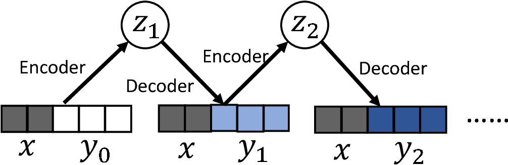 Figure 1 for Missing Value Imputation Based on Deep Generative Models