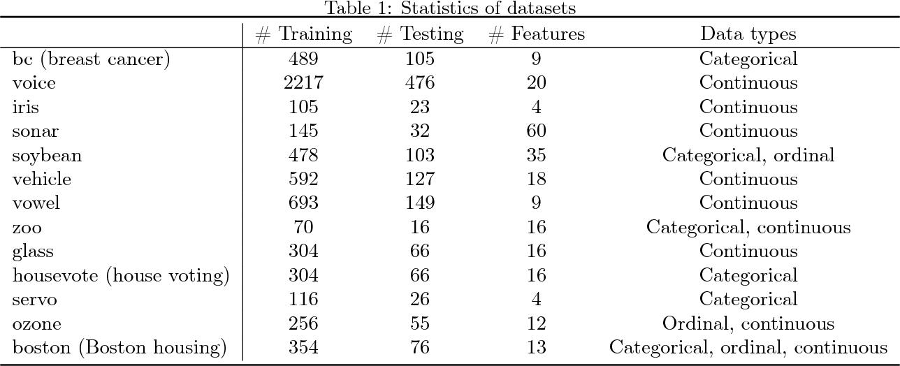 Figure 2 for Missing Value Imputation Based on Deep Generative Models